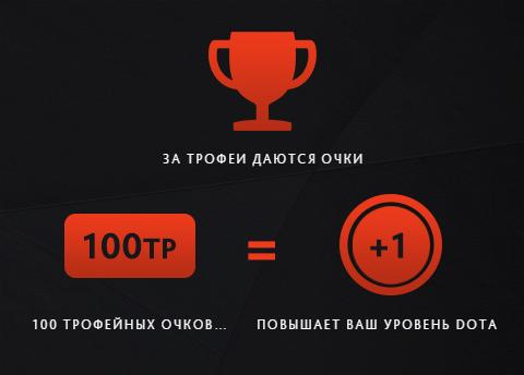 Трофеи Dota 2